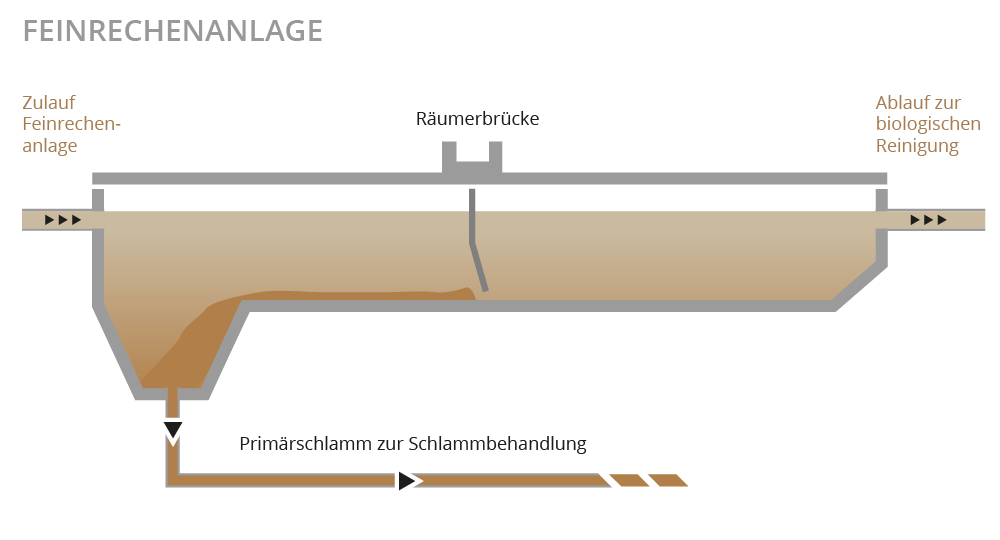 Illustration Vorklärbecken