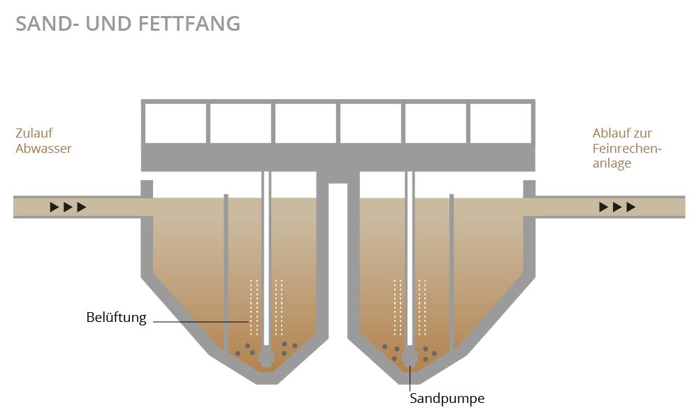 Illustration Sand- und Fettfang