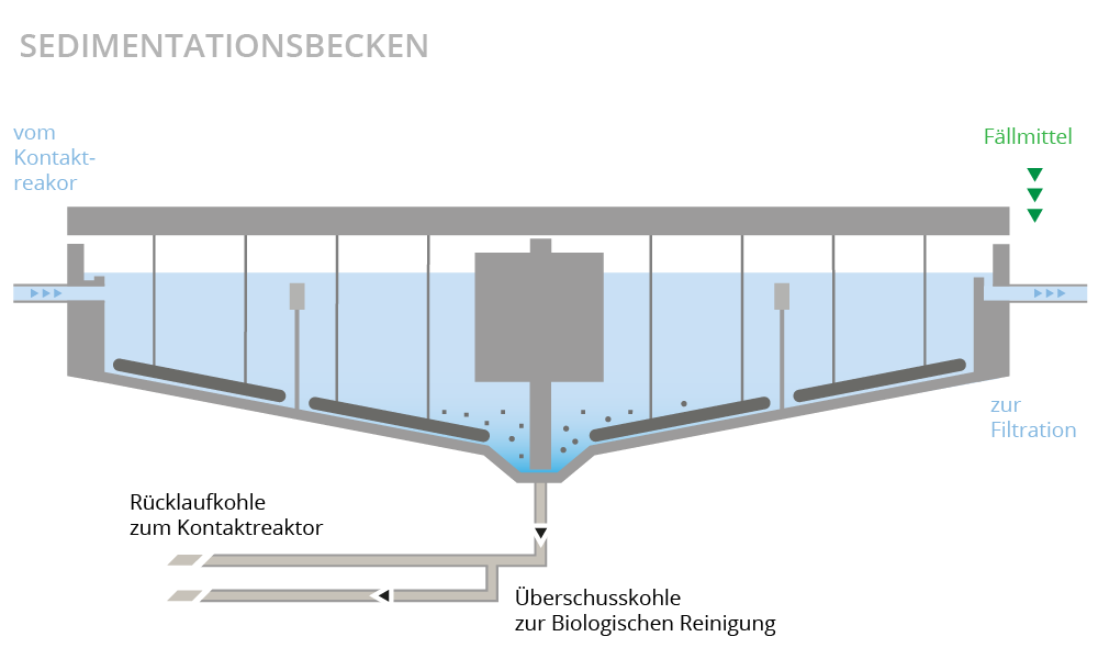 Illustration Sedimentationsbecken