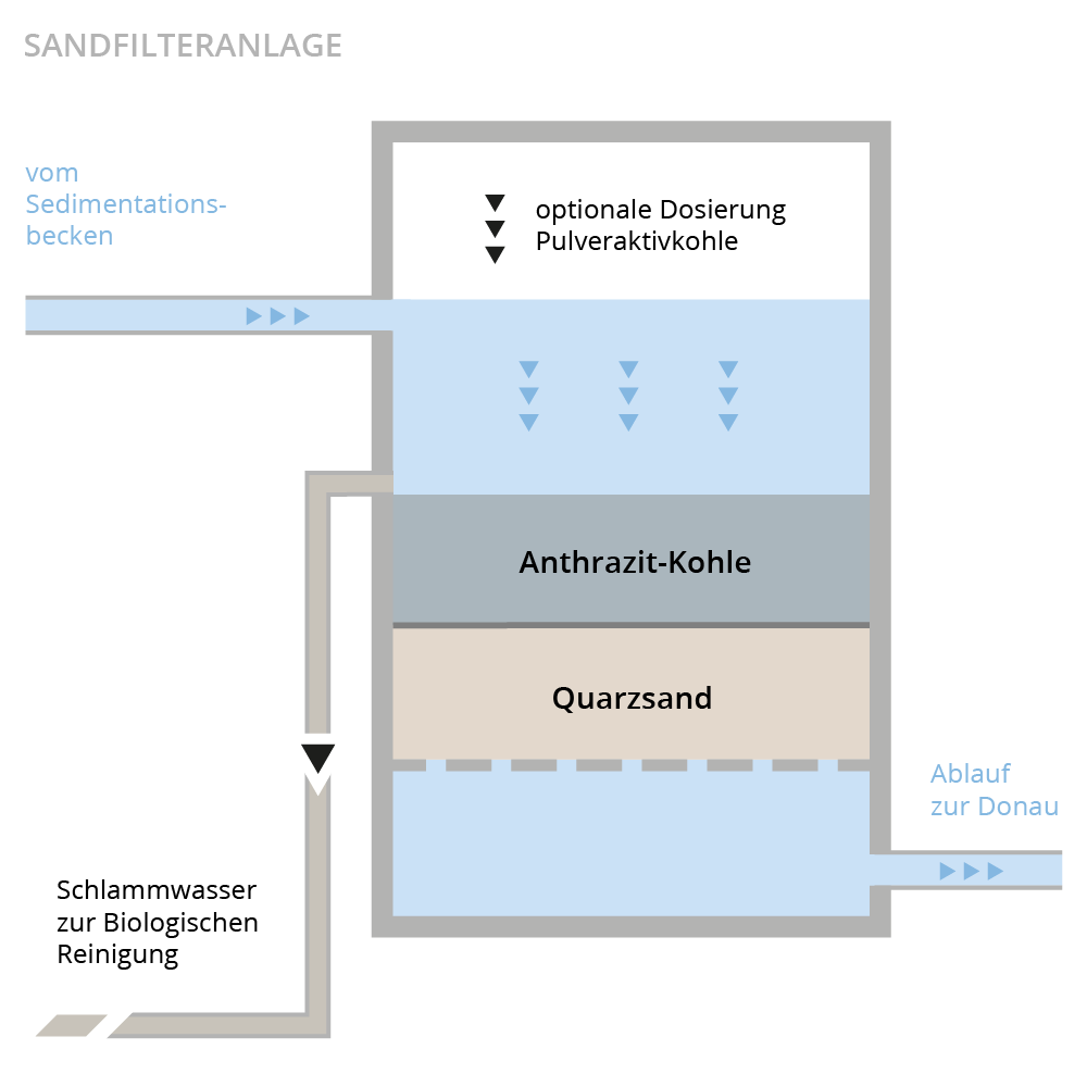 Illustration Sandfilteranlage