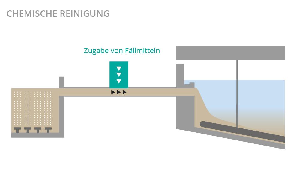 Illustration Chemische Reinigung