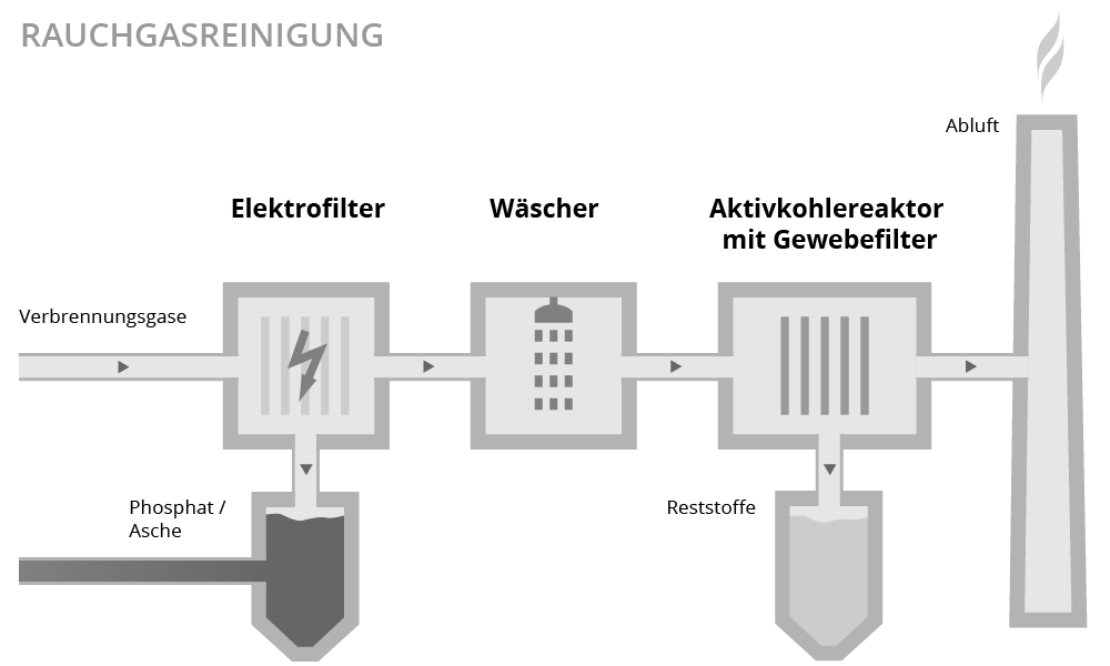 Illustration Rauchgasreinigung